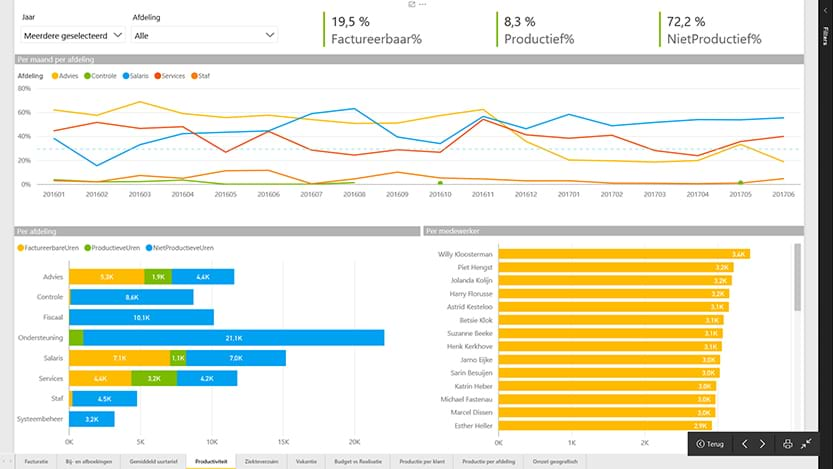 Productiviteit - Power BI screenshot