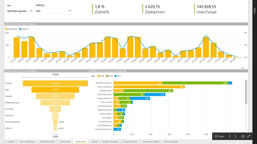 Ziekteverzuim - Power BI screenshot