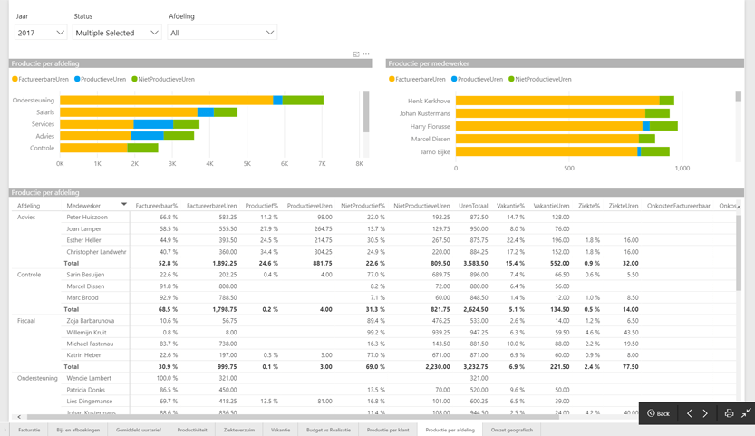Inzicht in productiviteit met Power BI en QicsMilestones